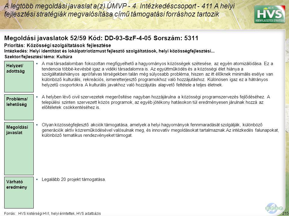 215 Forrás:HVS kistérségi HVI, helyi érintettek, HVS adatbázis Megoldási javaslatok 52/59 Kód: DD-93-SzF-4-05 Sorszám: 5311 A legtöbb megoldási javasl
