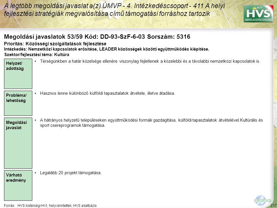 217 Forrás:HVS kistérségi HVI, helyi érintettek, HVS adatbázis Megoldási javaslatok 53/59 Kód: DD-93-SzF-6-03 Sorszám: 5316 A legtöbb megoldási javasl
