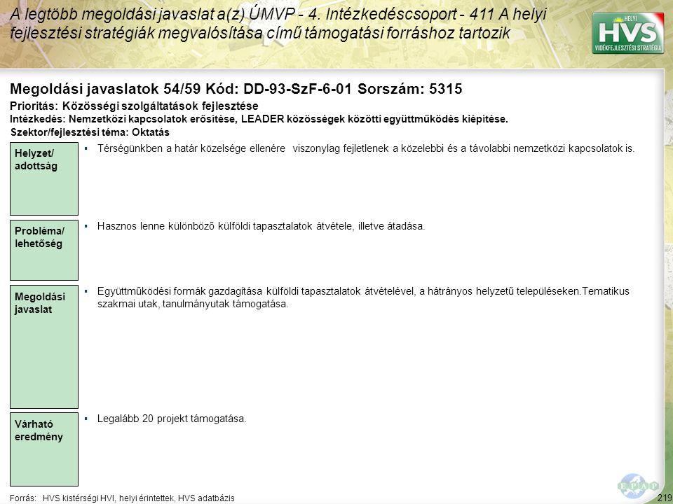 219 Forrás:HVS kistérségi HVI, helyi érintettek, HVS adatbázis Megoldási javaslatok 54/59 Kód: DD-93-SzF-6-01 Sorszám: 5315 A legtöbb megoldási javasl