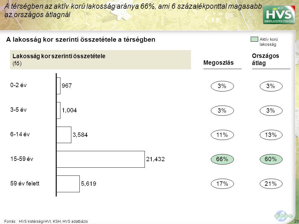 29 Forrás:HVS kistérségi HVI, KSH, HVS adatbázis A lakosság kor szerinti összetétele a térségben A térségben az aktív korú lakosság aránya 66%, ami 6 százalékponttal magasabb az országos átlagnál Lakosság kor szerinti összetétele (fő) Megoszlás 3% 66% 17% 11% Országos átlag 3% 60% 21% 13% Aktív korú lakosság 0-2 év 3-5 év 6-14 év 15-59 év 59 év felett
