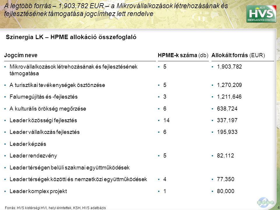 155 Forrás:HVS kistérségi HVI, helyi érintettek, HVS adatbázis Megoldási javaslatok 22/59 Kód: DD-93-GF-2-03 Sorszám: 5801 A legtöbb megoldási javaslat a(z) ÚMVP - 4.