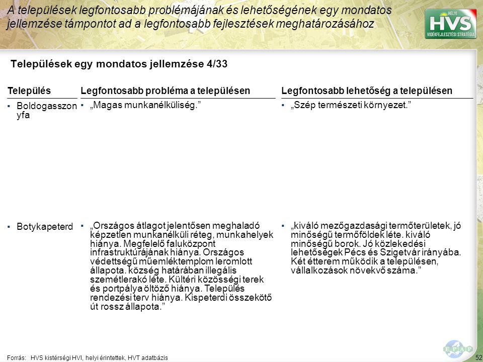 """52 Települések egy mondatos jellemzése 4/33 A települések legfontosabb problémájának és lehetőségének egy mondatos jellemzése támpontot ad a legfontosabb fejlesztések meghatározásához Forrás:HVS kistérségi HVI, helyi érintettek, HVT adatbázis TelepülésLegfontosabb probléma a településen ▪Boldogasszon yfa ▪""""Magas munkanélküliség. ▪Botykapeterd ▪""""Országos átlagot jelentősen meghaladó képzetlen munkanélküli réteg, munkahelyek hiánya."""