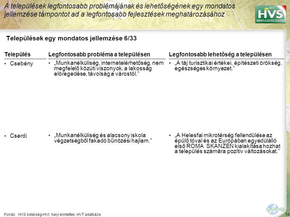 """54 Települések egy mondatos jellemzése 6/33 A települések legfontosabb problémájának és lehetőségének egy mondatos jellemzése támpontot ad a legfontosabb fejlesztések meghatározásához Forrás:HVS kistérségi HVI, helyi érintettek, HVT adatbázis TelepülésLegfontosabb probléma a településen ▪Csebény ▪""""Munkanélküliség, internetelérhetőség, nem megfelelő közúti viszonyok, a lakosság elöregedése, távolság a várostól. ▪Cserdi ▪""""Munkanélküliség és alacsony iskola végzetségből fakadó bűnözési hajlam. Legfontosabb lehetőség a településen ▪""""A táj turisztikai értékei, építészeti örökség, egészséges környezet. ▪""""A Helesfai mikrotérség fellendülése az épülő tóval és az Európában egyedülálló első ROMA SKANZEN kialakítása hozhat a település számára pozítiv változásokat."""