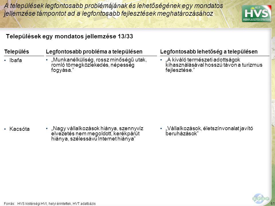 """61 Települések egy mondatos jellemzése 13/33 A települések legfontosabb problémájának és lehetőségének egy mondatos jellemzése támpontot ad a legfontosabb fejlesztések meghatározásához Forrás:HVS kistérségi HVI, helyi érintettek, HVT adatbázis TelepülésLegfontosabb probléma a településen ▪Ibafa ▪""""Munkanélküliség, rossz minőségű utak, romló tömegközlekedés, népesség fogyása. ▪Kacsóta ▪""""Nagy vállalkozások hiánya, szennyvíz elvezetés nem megoldott, kerékpárút hiánya, szélessávú Internet hiánya Legfontosabb lehetőség a településen ▪""""A kiváló természeti adottságok kihasználásával hosszú távon a turizmus fejlesztése. ▪""""Vállalkozások, életszínvonalat javító beruházások"""
