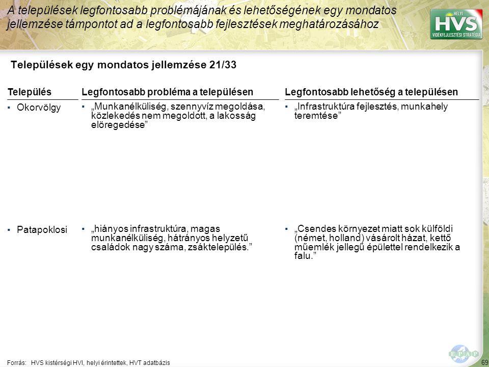 """69 Települések egy mondatos jellemzése 21/33 A települések legfontosabb problémájának és lehetőségének egy mondatos jellemzése támpontot ad a legfontosabb fejlesztések meghatározásához Forrás:HVS kistérségi HVI, helyi érintettek, HVT adatbázis TelepülésLegfontosabb probléma a településen ▪Okorvölgy ▪""""Munkanélküliség, szennyvíz megoldása, közlekedés nem megoldott, a lakosság elöregedése ▪Patapoklosi ▪""""hiányos infrastruktúra, magas munkanélküliség, hátrányos helyzetű családok nagy száma, zsáktelepülés. Legfontosabb lehetőség a településen ▪""""Infrastruktúra fejlesztés, munkahely teremtése ▪""""Csendes környezet miatt sok külföldi (német, holland) vásárolt házat, kettő műemlék jellegű épülettel rendelkezik a falu."""