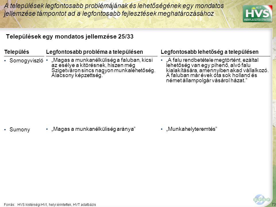 """73 Települések egy mondatos jellemzése 25/33 A települések legfontosabb problémájának és lehetőségének egy mondatos jellemzése támpontot ad a legfontosabb fejlesztések meghatározásához Forrás:HVS kistérségi HVI, helyi érintettek, HVT adatbázis TelepülésLegfontosabb probléma a településen ▪Somogyviszló ▪""""Magas a munkanélküliség a faluban, kicsi az esélye a kitörésnek, hiszen még Szigetváron sincs nagyon munkalehetőség."""