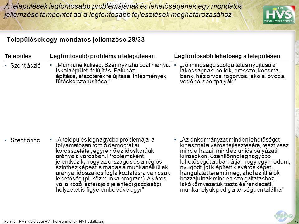 """76 Települések egy mondatos jellemzése 28/33 A települések legfontosabb problémájának és lehetőségének egy mondatos jellemzése támpontot ad a legfontosabb fejlesztések meghatározásához Forrás:HVS kistérségi HVI, helyi érintettek, HVT adatbázis TelepülésLegfontosabb probléma a településen ▪Szentlászló ▪""""Munkanélküliség."""