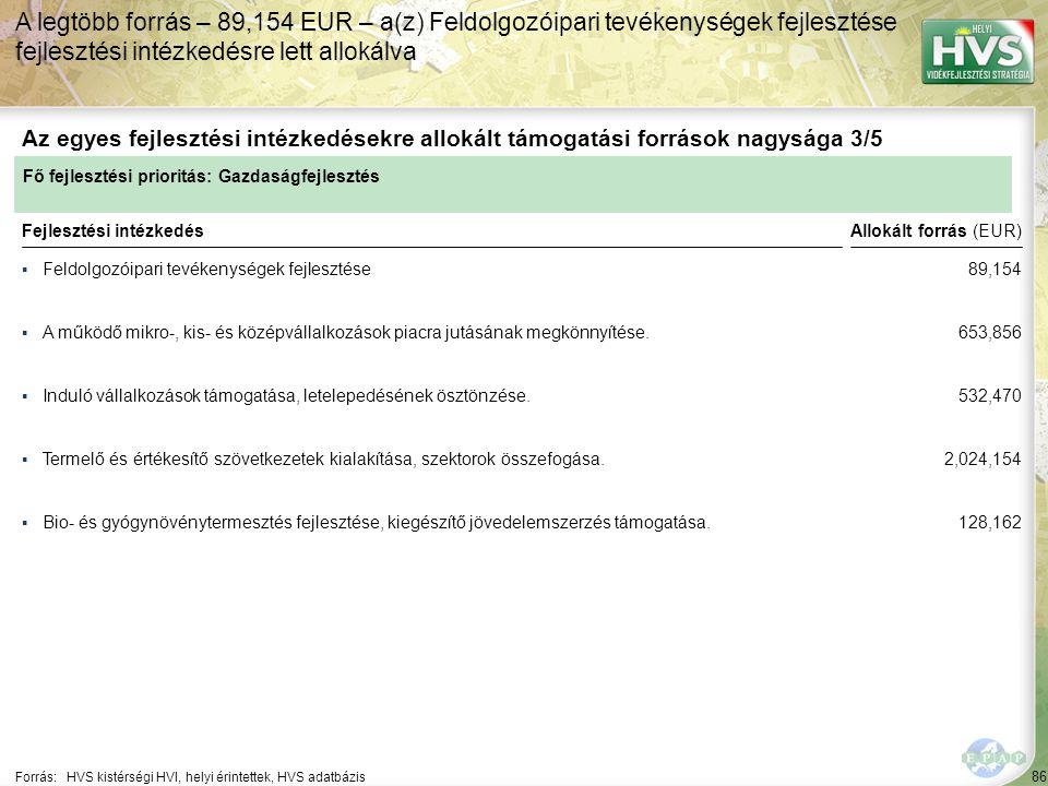 86 ▪Feldolgozóipari tevékenységek fejlesztése Forrás:HVS kistérségi HVI, helyi érintettek, HVS adatbázis Az egyes fejlesztési intézkedésekre allokált támogatási források nagysága 3/5 A legtöbb forrás – 89,154 EUR – a(z) Feldolgozóipari tevékenységek fejlesztése fejlesztési intézkedésre lett allokálva Fejlesztési intézkedés ▪A működő mikro-, kis- és középvállalkozások piacra jutásának megkönnyítése.