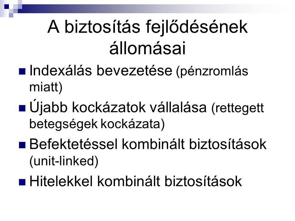 Biztosítások Magyarországon  Magyarország XIV.sz.