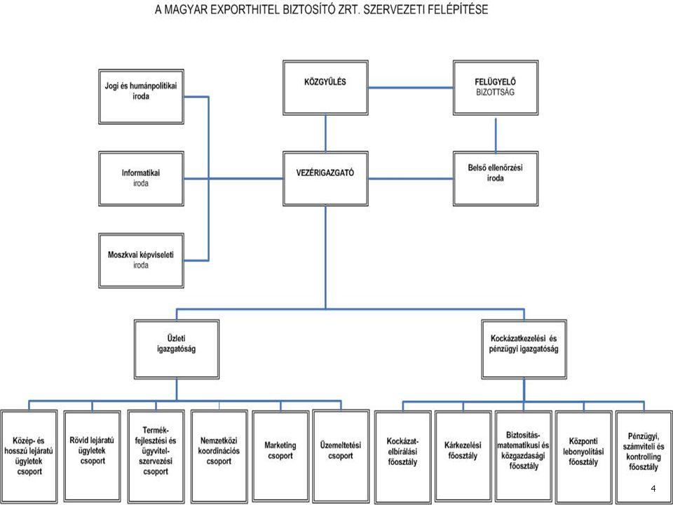 Hazai: ◦ Eximbank Zrt.◦ MFB Invest Zrt. ◦ Magyar Fejlesztési Bank Zrt.