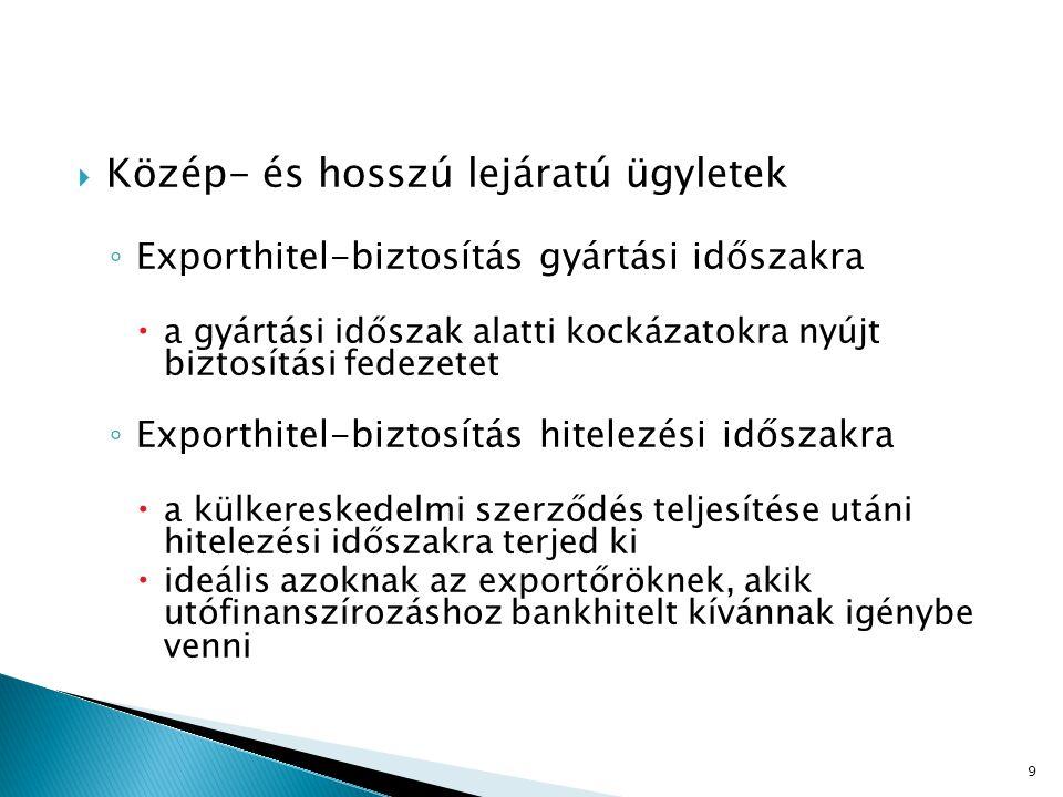 ◦ Vevőhitel-biztosítás  a külkereskedelmi szerződés teljesítése utáni hitelezési időszakra terjed ki  bankok által külföldi vevőknek vagy bankoknak nyújtott magyar származású áruk vásárlására nyújtott hitel fizetési kockázatára nyújt fedezetet ◦ Lízing biztosítás  a biztosító a magyar lízingcégnek a lízingbe- vevővel szemben keletkezett devizaköveteléseire nyújt fedezetet 10