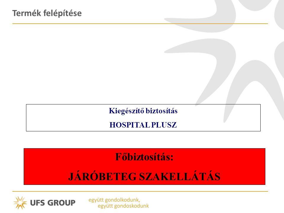 Termék felépítése Főbiztosítás: JÁRÓBETEG SZAKELLÁTÁS Kiegészítő biztosítás HOSPITAL PLUSZ