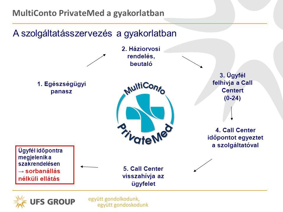MultiConto PrivateMed a gyakorlatban A szolgáltatásszervezés a gyakorlatban 1. Egészségügyi panasz 2. Háziorvosi rendelés, beutaló 3. Ügyfél felhívja