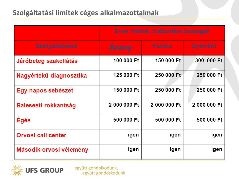 Éves limitek, biztosítási összegek Szolgáltatások Arany PlatinaGyémánt Járóbeteg szakellátás 100 000 Ft150 000 Ft300 000 Ft Nagyértékű diagnosztika 12