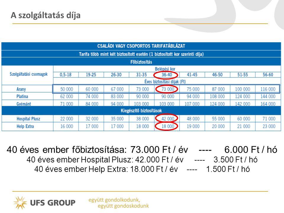 A szolgáltatás díja 40 éves ember főbiztosítása: 73.000 Ft / év ---- 6.000 Ft / hó 40 éves ember Hospital Plusz: 42.000 Ft / év ---- 3.500 Ft / hó 40