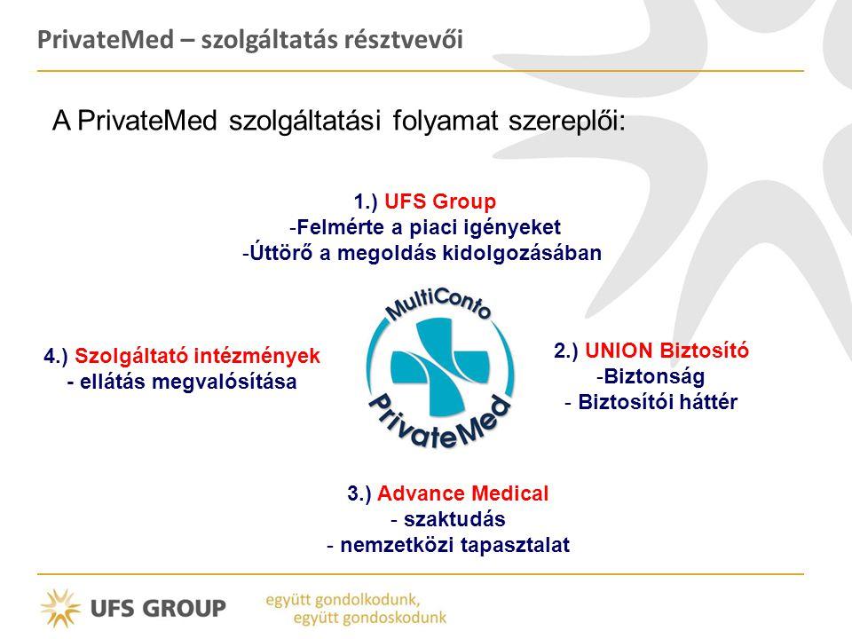PrivateMed – szolgáltatás résztvevői A PrivateMed szolgáltatási folyamat szereplői: 1.) UFS Group -Felmérte a piaci igényeket -Úttörő a megoldás kidol