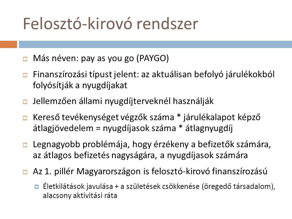 Felosztó-kirovó rendszer  Más néven: pay as you go (PAYGO)  Finanszírozási típust jelent: az aktuálisan befolyó járulékokból folyósítják a nyugdíjak