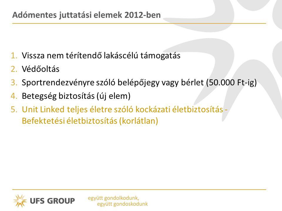 Adómentes juttatási elemek 2012-ben 1.Vissza nem térítendő lakáscélú támogatás 2.Védőoltás 3.Sportrendezvényre szóló belépőjegy vagy bérlet (50.000 Ft