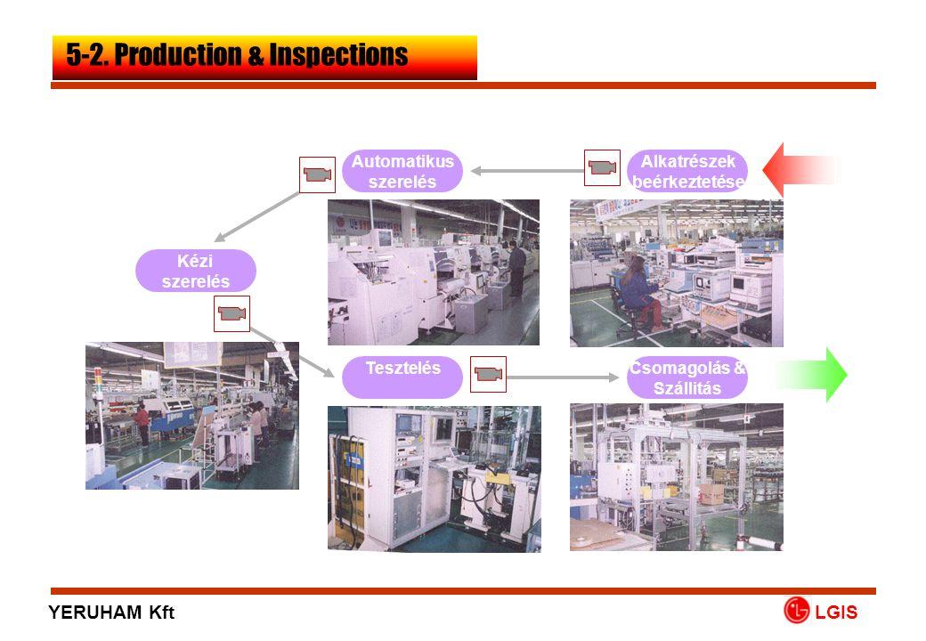 Alkatrészek beérkeztetése Automatikus szerelés Kézi szerelés TesztelésCsomagolás & Szállitás LGIS 5-2. Production & Inspections YERUHAM Kft