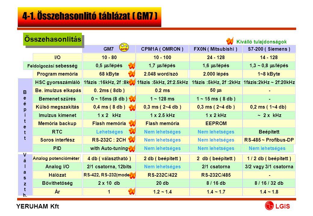 Excellent features Comparision 4-2. Comparison Table(GM6) LGIS YERUHAM Kft