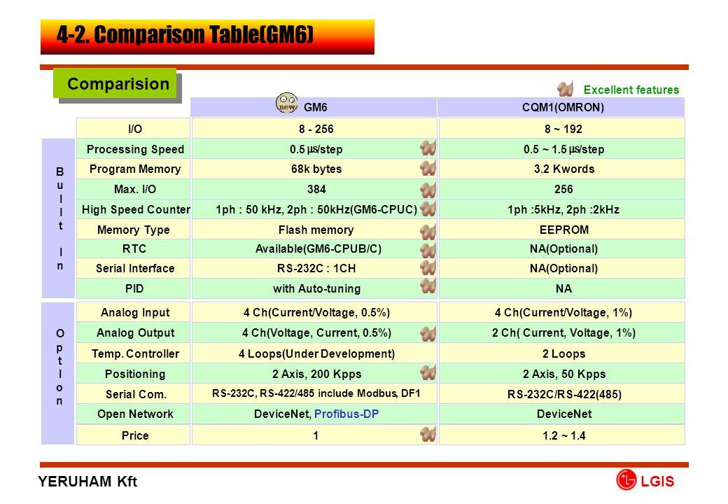 PMU GLOFA-GM • ISO9001 • ISO14001 • GM6 • PMU-200, PMU-300, PMU-600 LGIS • PMU : CE Listed Only ( cUL, UL Pending ) 5.