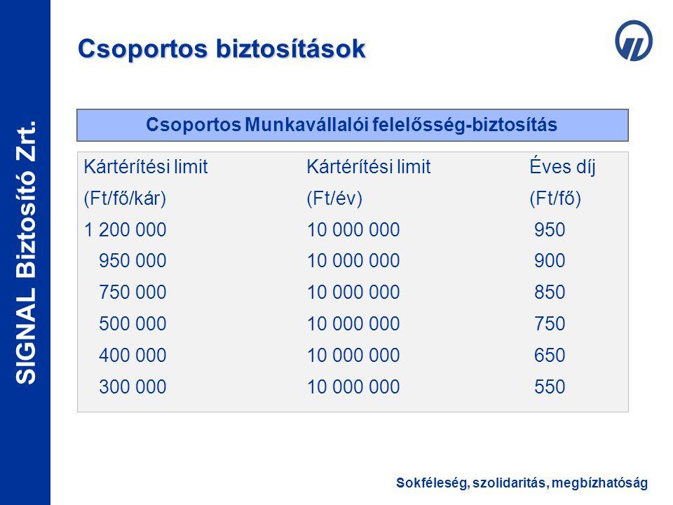Sokféleség, szolidaritás, megbízhatóság SIGNAL Biztosító Zrt. Kártérítési limitKártérítési limitÉves díj (Ft/fő/kár)(Ft/év)(Ft/fő) 1 200 00010 000 000