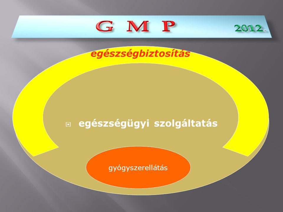 Törvény, rendelet, jog, kötelezettség, felelősség, GMP, GDP,GPP, GLP, SOP, biztonság, biztosítás, bizalom MINŐSÉG,