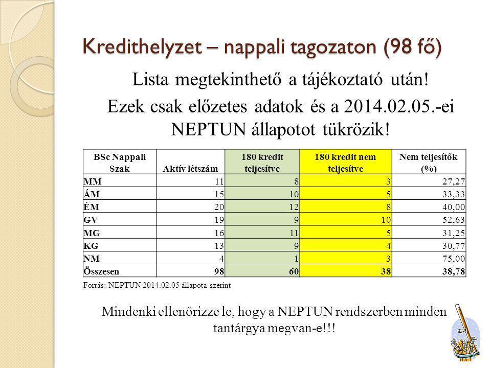 Kredithelyzet – levelező tagozaton (47 fő) Ezek csak előzetes adatok és a 2014.02.05.-ei NEPTUN állapotot tükrözik.