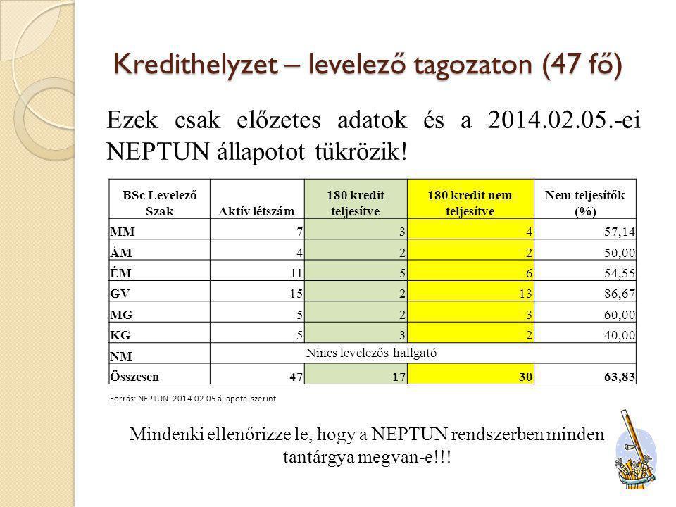 Általános információk III.A szakmai gyakorlatot 2014.07.14 – 2014.10.03 között lehet teljesíteni.