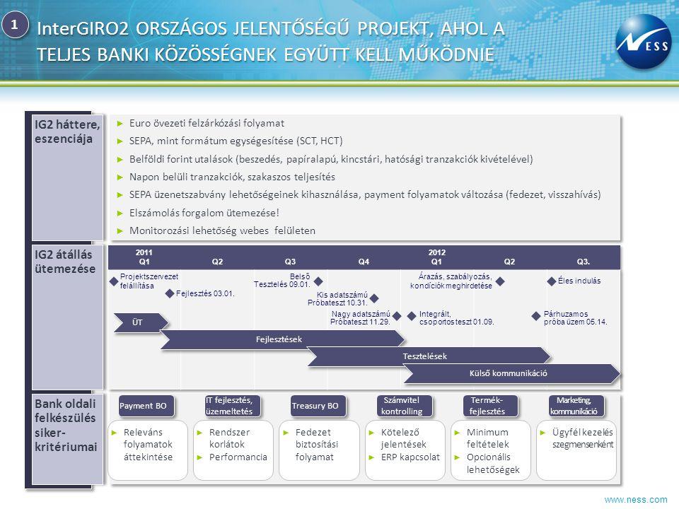 www.ness.com AZ InterGIRO2 HATÁSAI A BANKÜZEMI FOLYAMATOKRA KULCSFONTOSSÁGÚ TERÜLETEK Kihívások ► 4 órás időlimit az IG2 megbízás befogadása és az MNB számla jóváírása között.