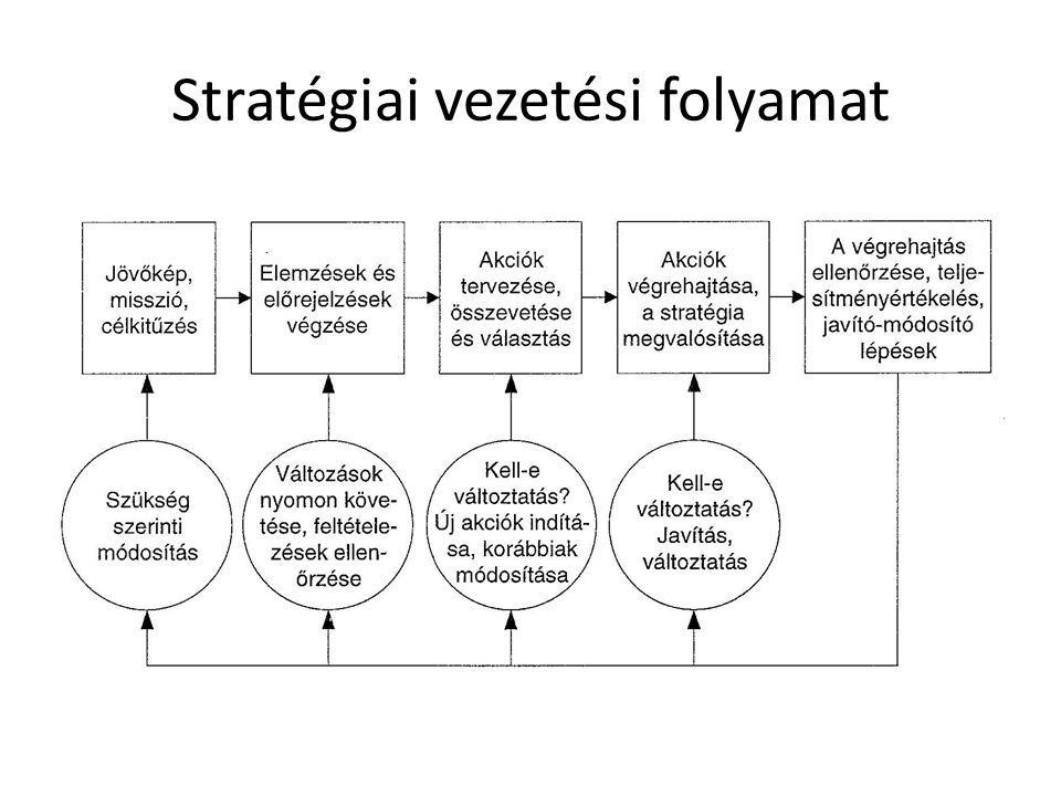 Stratégia alkotás
