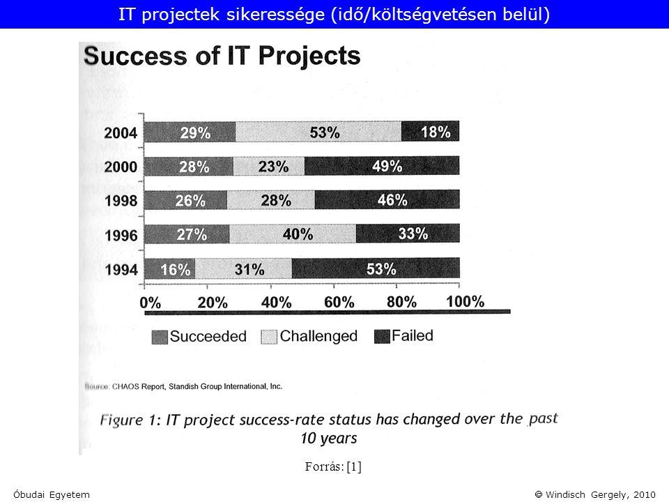  Windisch Gergely, 2010 Forrás: [1] IT projectek sikeressége (idő/költségvetésen belül)  Óbudai Egyetem