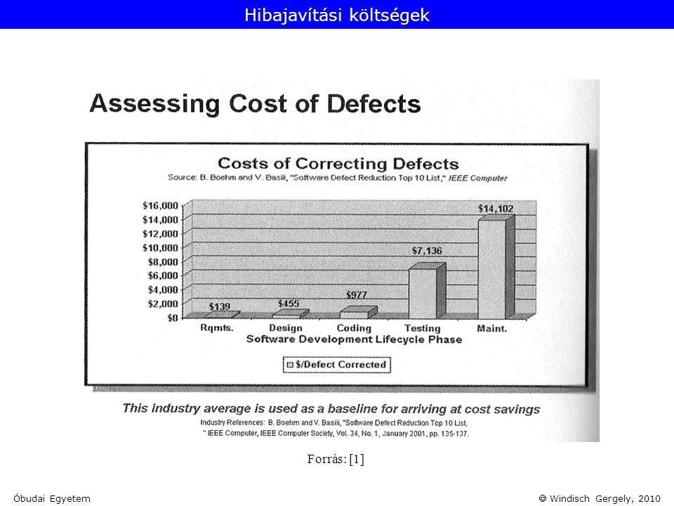  Windisch Gergely, 2010 Forrás: [1] Hibajavítási költségek Óbudai Egyetem