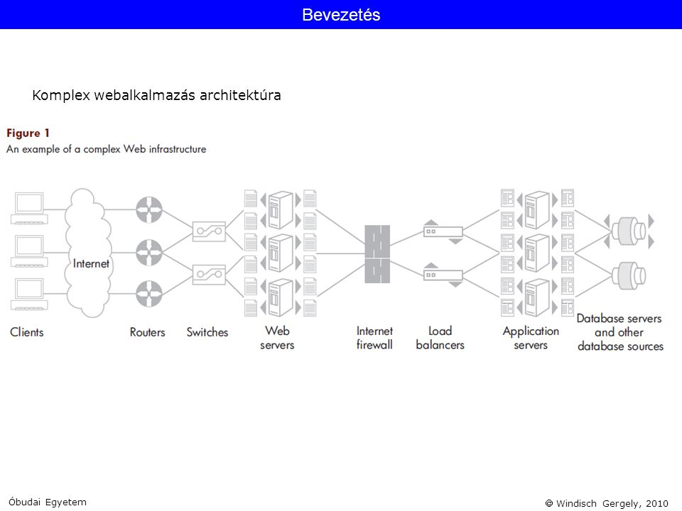  Windisch Gergely, 2010 Bevezetés Óbudai Egyetem Komplex webalkalmazás architektúra