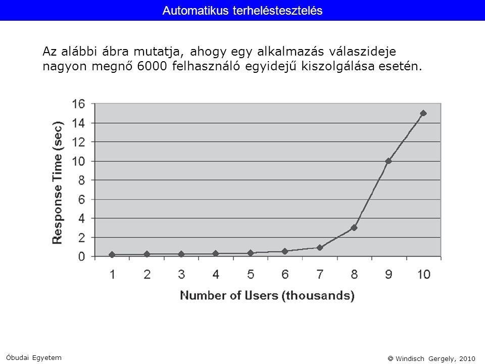 Windisch Gergely, 2010 Automatikus terheléstesztelés Óbudai Egyetem Az alábbi ábra mutatja, ahogy egy alkalmazás válaszideje nagyon megnő 6000 felha