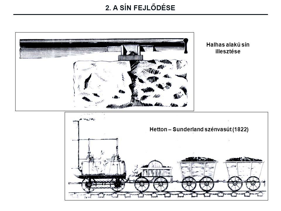 Halhas alakú sín illesztése Hetton – Sunderland szénvasút (1822) 2. A SÍN FEJLŐDÉSE