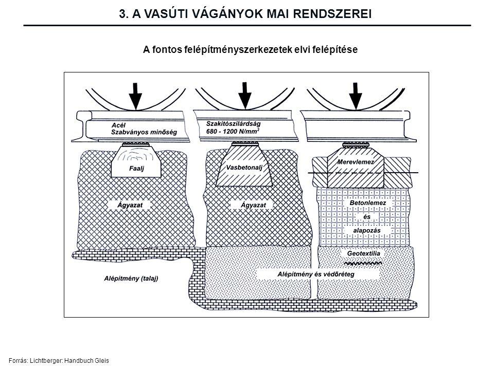 A fontos felépítményszerkezetek elvi felépítése Forrás: Lichtberger: Handbuch Gleis 3.