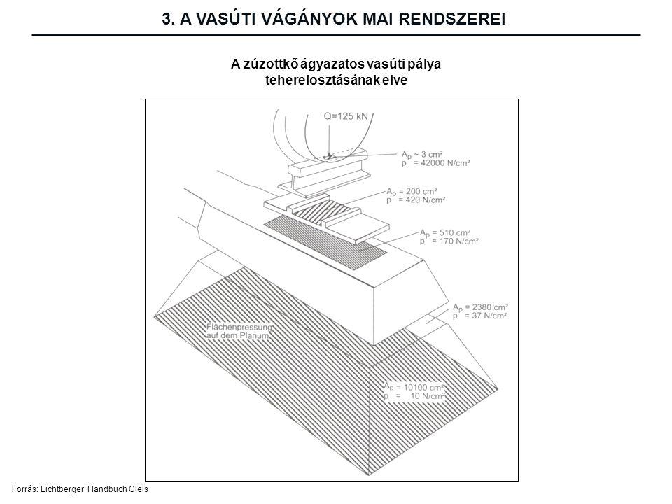 Forrás: Lichtberger: Handbuch Gleis A zúzottkő ágyazatos vasúti pálya teherelosztásának elve 3.