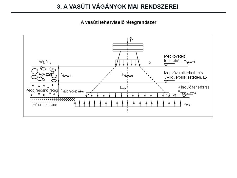 A vasúti teherviselő rétegrendszer 3. A VASÚTI VÁGÁNYOK MAI RENDSZEREI