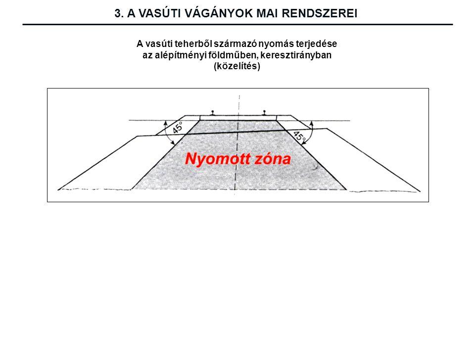 A vasúti teherből származó nyomás terjedése az alépítményi földműben, keresztirányban (közelítés) 3.