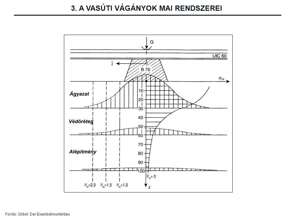 Forrás: Göbel: Der Eisenbahnunterbau 3. A VASÚTI VÁGÁNYOK MAI RENDSZEREI