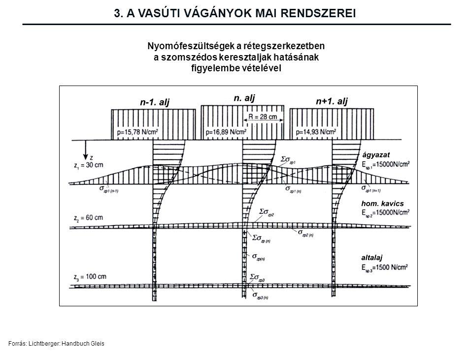 Nyomófeszültségek a rétegszerkezetben a szomszédos keresztaljak hatásának figyelembe vételével 3.