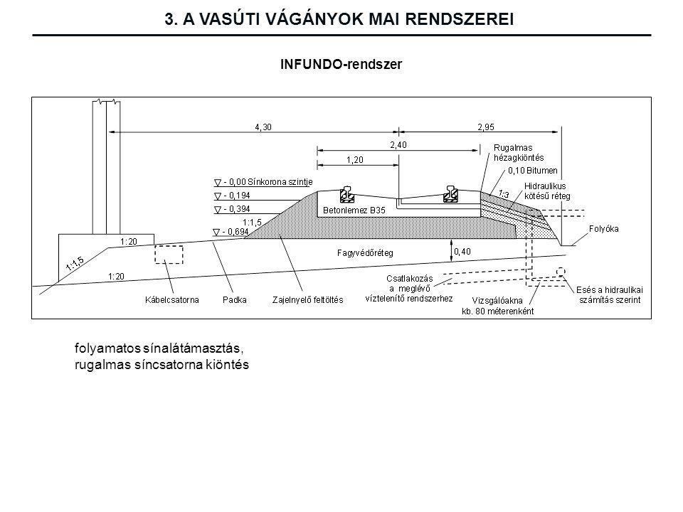folyamatos sínalátámasztás, rugalmas síncsatorna kiöntés INFUNDO-rendszer 3.