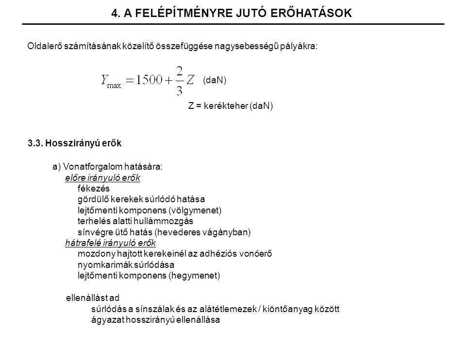 Oldalerő számításának közelítő összefüggése nagysebességű pályákra: (daN) Z = kerékteher (daN) 3.3.