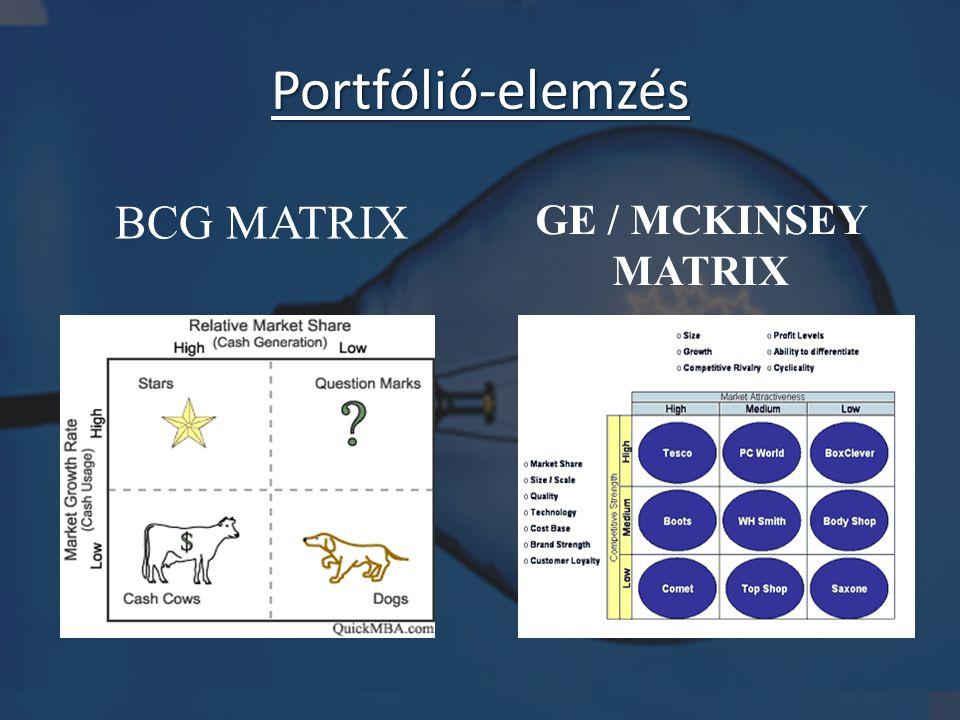 Portfólió-elemzés GE / MCKINSEY MATRIX BCG MATRIX