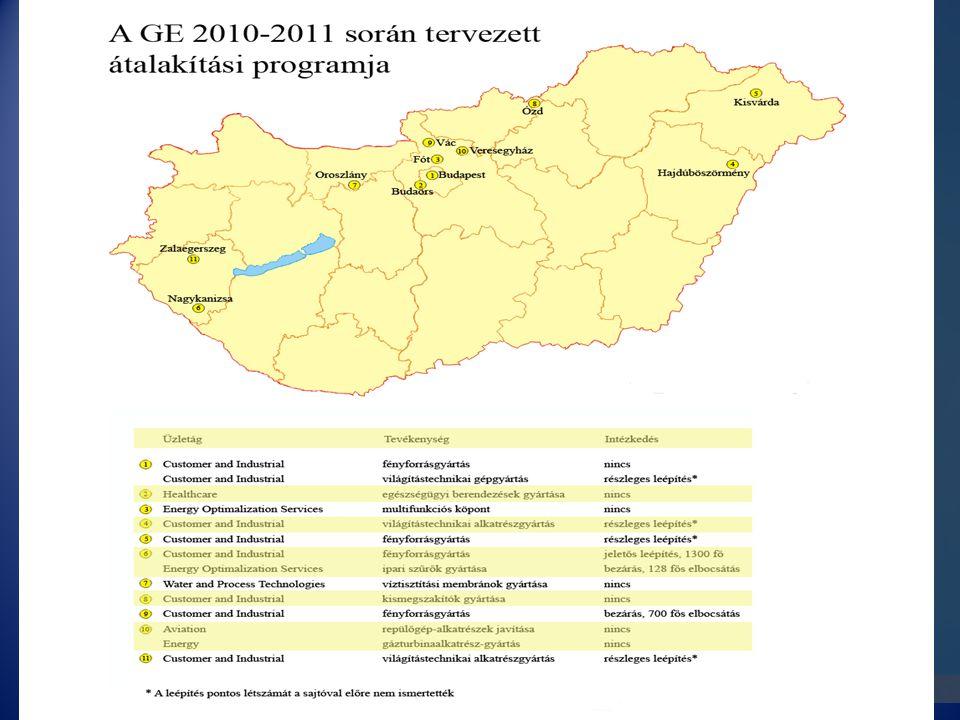 Átalakítások 2010-2011