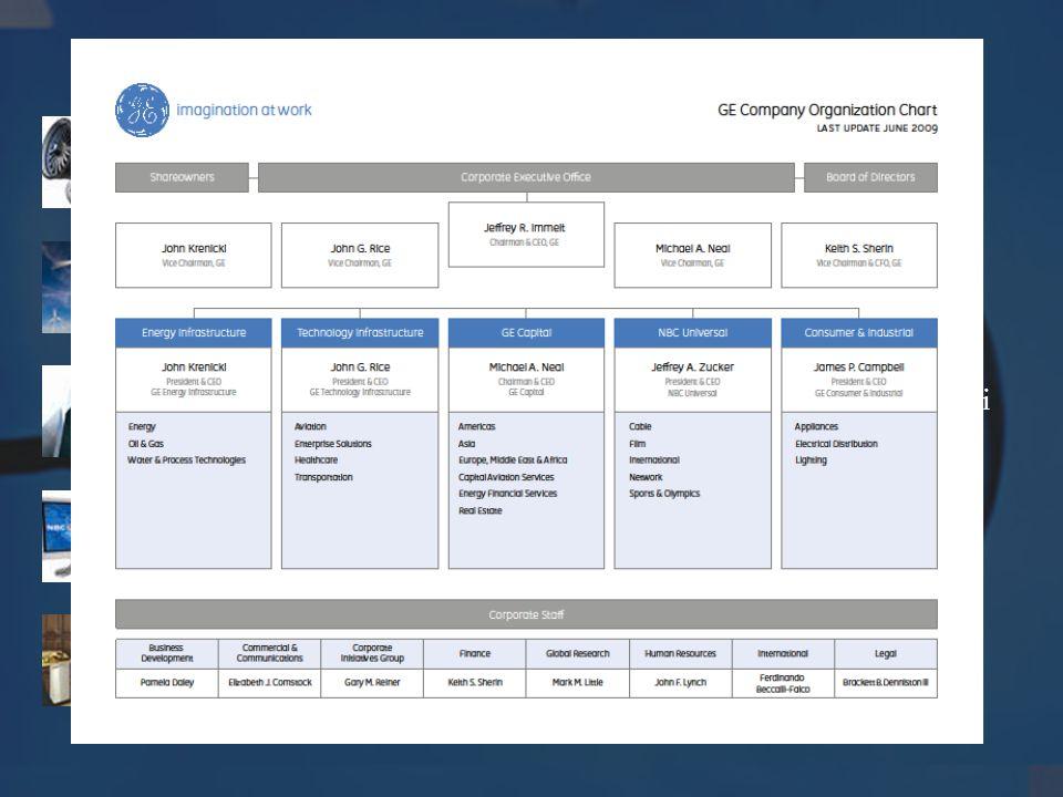 A GE fő üzletágai Technology Infrastructure Egészségügyi, szállítási és technológiai infrastruktúráját építi ki.