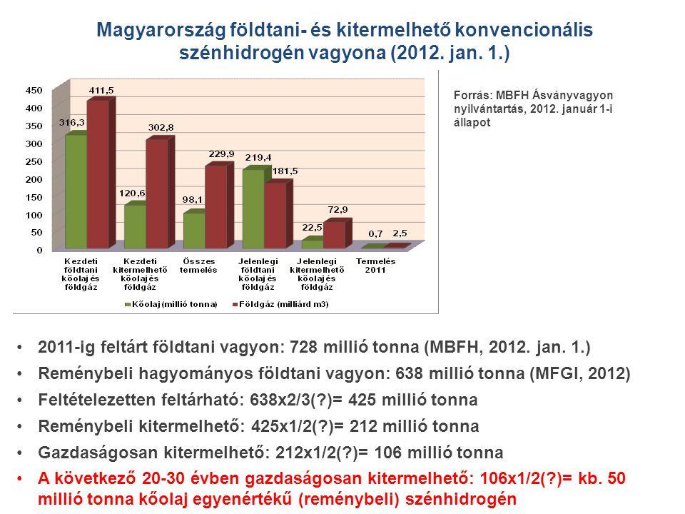 •2011-ig feltárt földtani vagyon: 728 millió tonna (MBFH, 2012. jan. 1.) •Reménybeli hagyományos földtani vagyon: 638 millió tonna (MFGI, 2012) •Felté