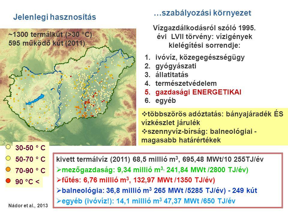 kivett termálvíz (2011) 68,5 millió m 3, 695,48 MWt/10 255TJ/év  mezőgazdaság: 9,34 millió m 3, 241,84 MWt /2800 TJ/év)  fűtés: 6,76 millió m 3, 132