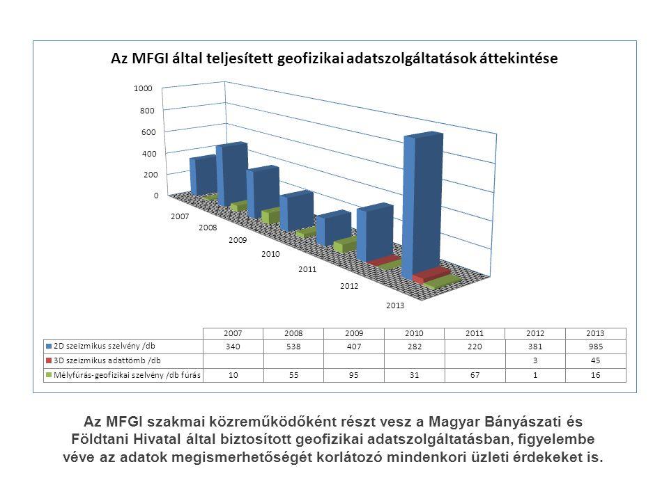 Az MFGI szakmai közreműködőként részt vesz a Magyar Bányászati és Földtani Hivatal által biztosított geofizikai adatszolgáltatásban, figyelembe véve a